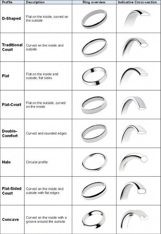 Colette Hazelwood jewellery ring shapes