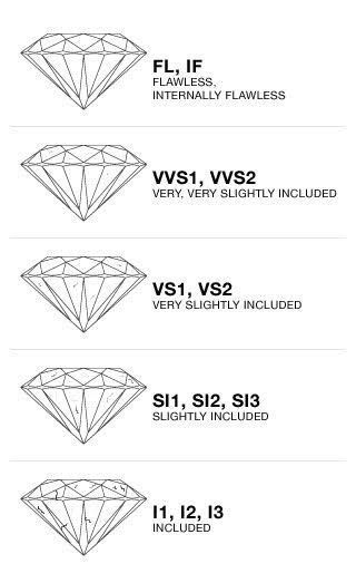 Colette Hazelwood Jewellery Diamond C guide